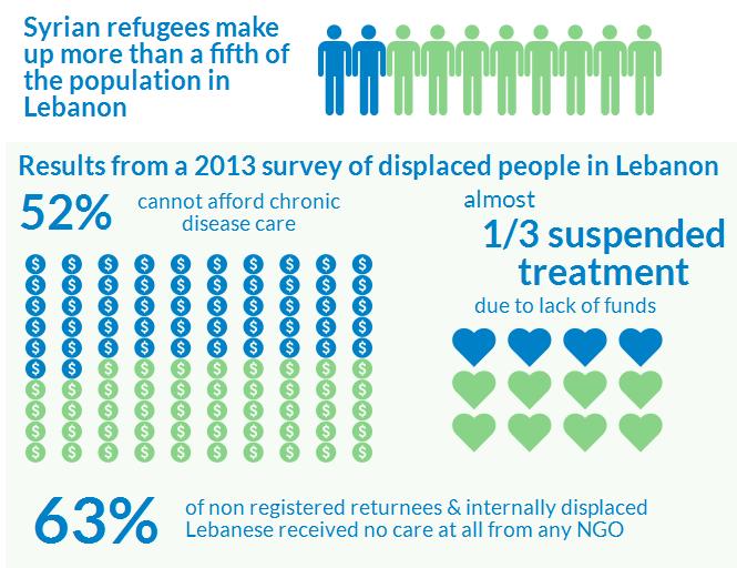 Syrian refugees in Lebanon — NetPH