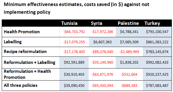Minimum effectiveness estimates, costs saved (in $) against not implementing policy